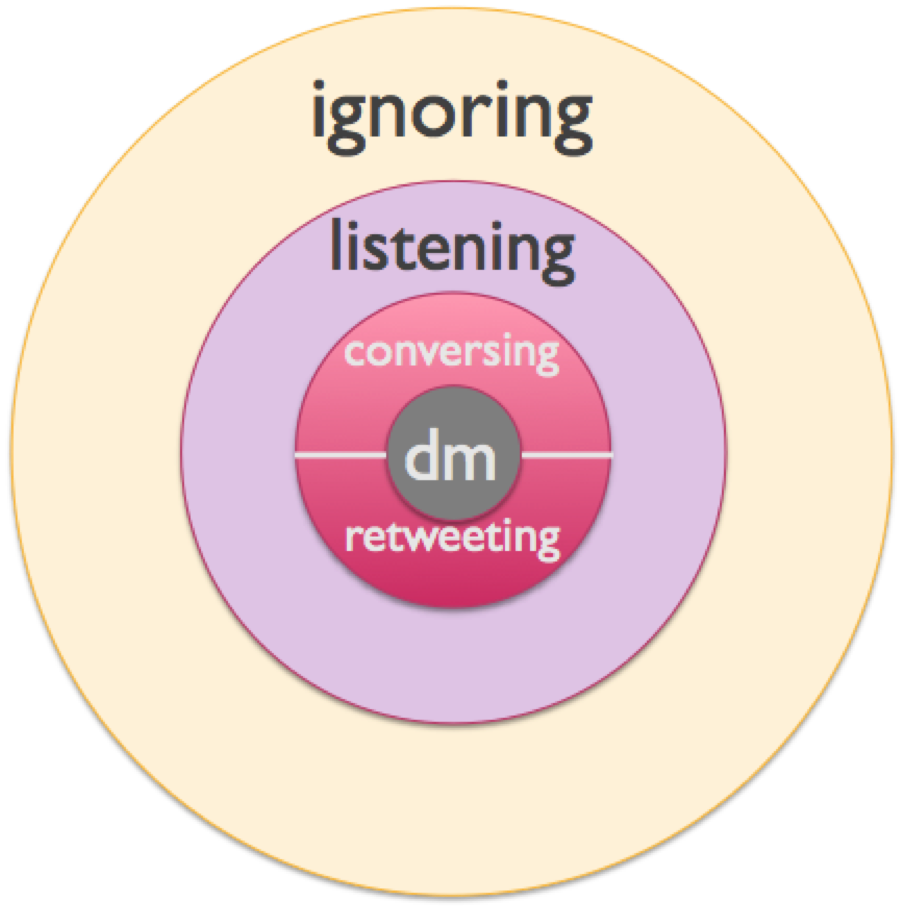 Levels of Engagement on Twitter