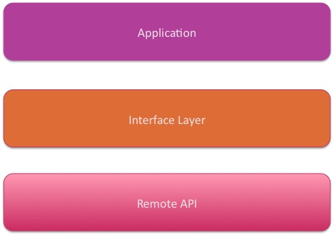 Figure 1: Architecture for using a Single API