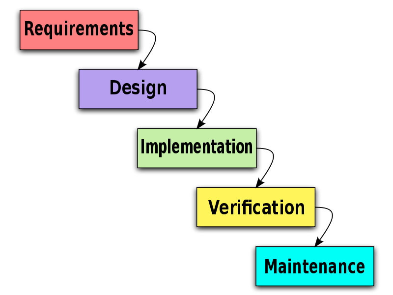 The waterfall method is no way to plan your life for Waterfall design phase