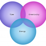 The Myth of the Intersection of Creativity, Energy, and Time