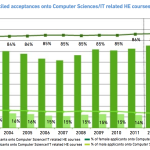 Declining Female Enrolment in CS from the BSC Scorecard