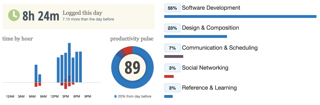 shows a productivity of 89%